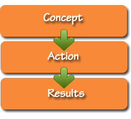 Concept-Action-Results